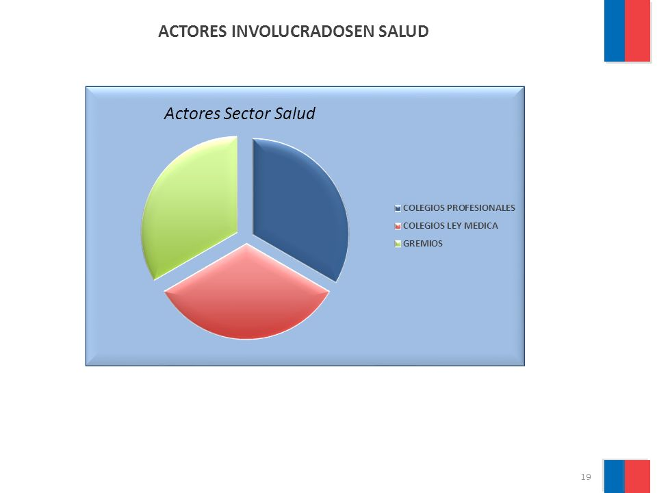 ACTORES INVOLUCRADOSEN SALUD