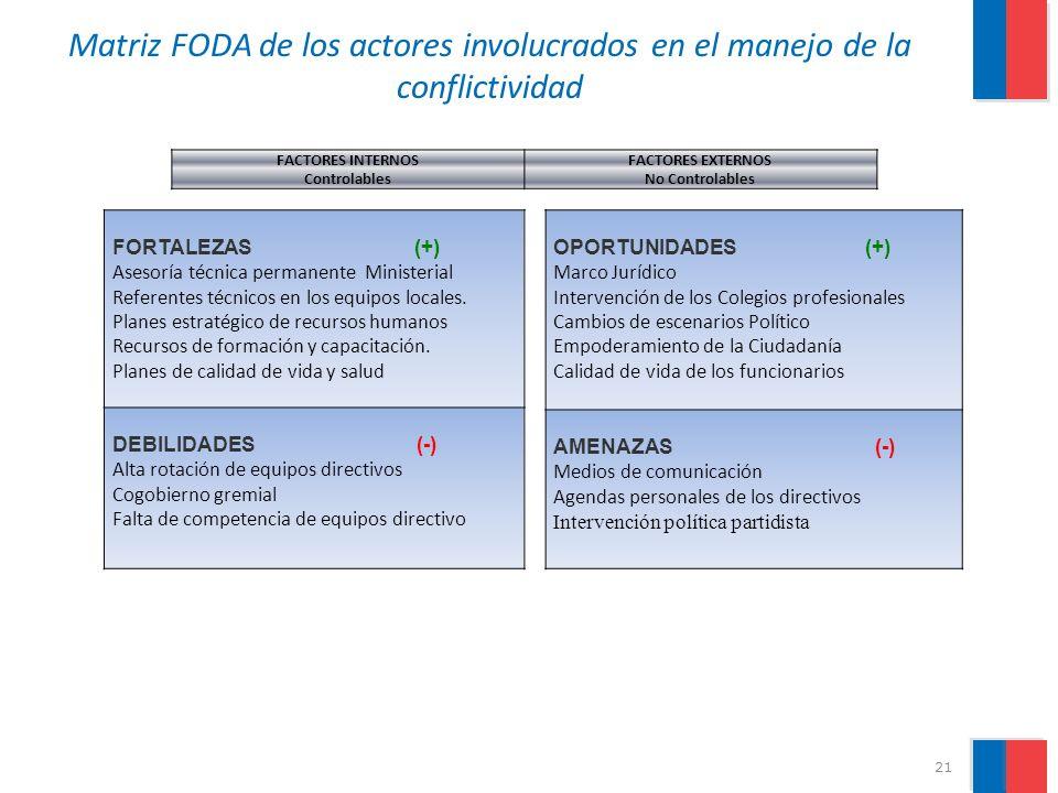 Matriz FODA de los actores involucrados en el manejo de la conflictividad
