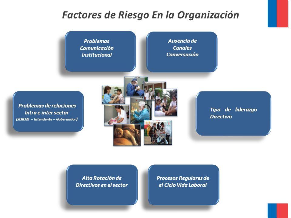 Factores de Riesgo En la Organización