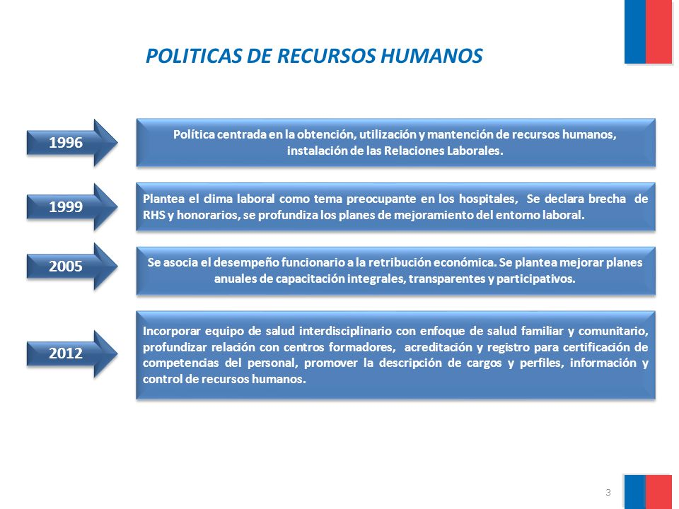 POLITICAS DE RECURSOS HUMANOS