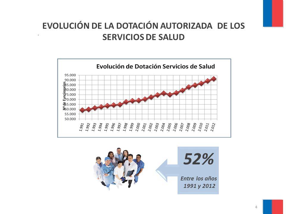 EVOLUCIÓN DE LA DOTACIÓN AUTORIZADA DE LOS SERVICIOS DE SALUD