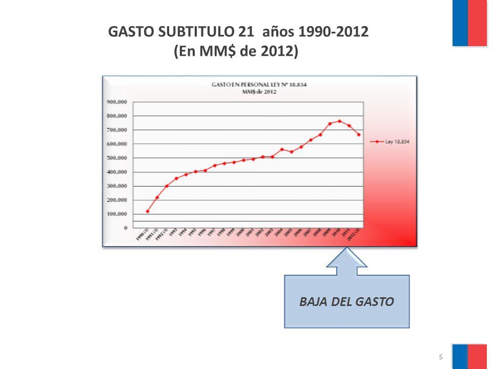 GASTO SUBTITULO 21 años 1990-2012 (En MM$ de 2012) BAJA DEL GASTO