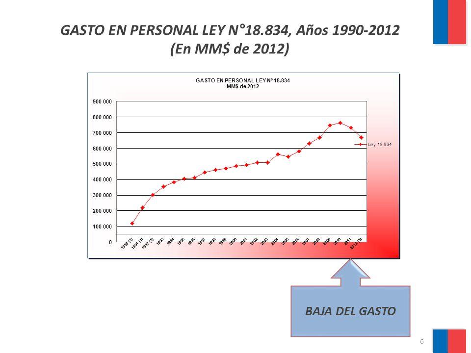 GASTO EN PERSONAL LEY N°18.834, Años 1990-2012 (En MM$ de 2012)