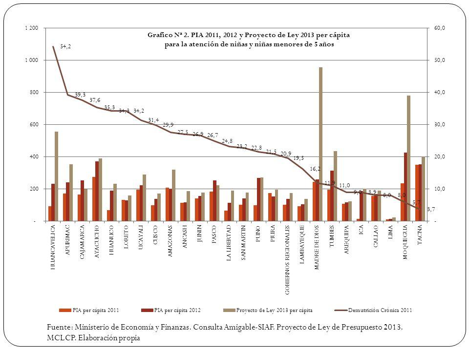 Fuente: Ministerio de Economía y Finanzas. Consulta Amigable-SIAF