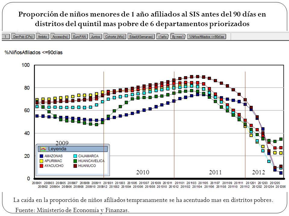 Proporción de niños menores de 1 año afiliados al SIS antes del 90 días en distritos del quintil mas pobre de 6 departamentos priorizados