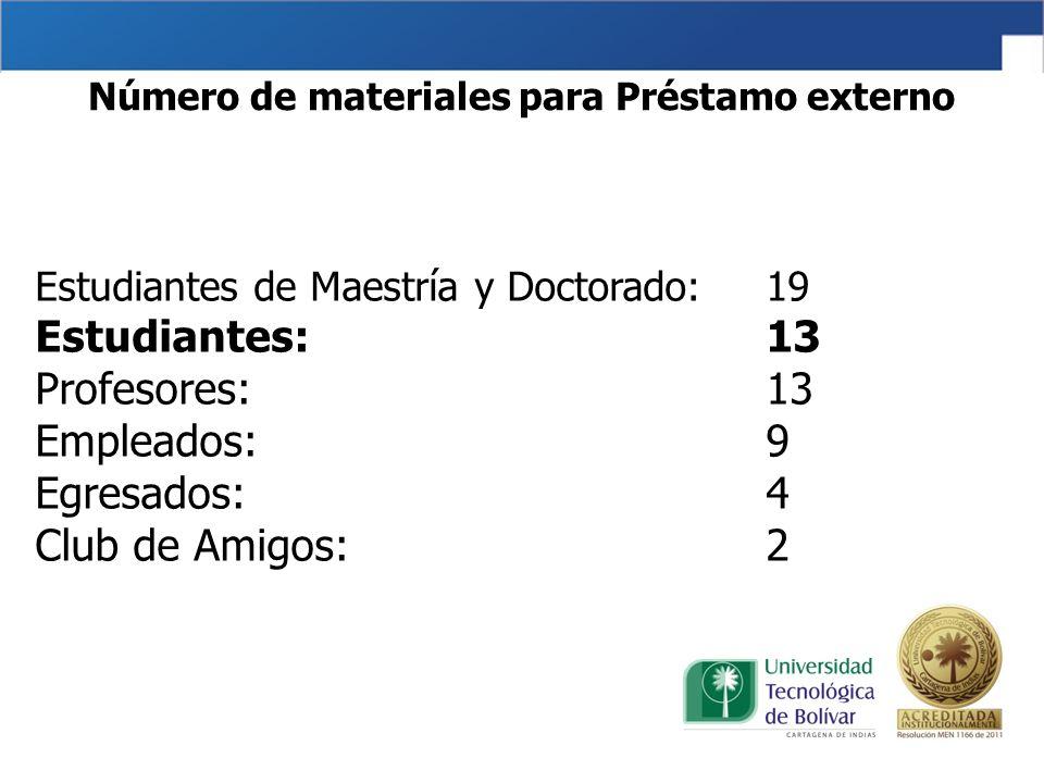 Número de materiales para Préstamo externo