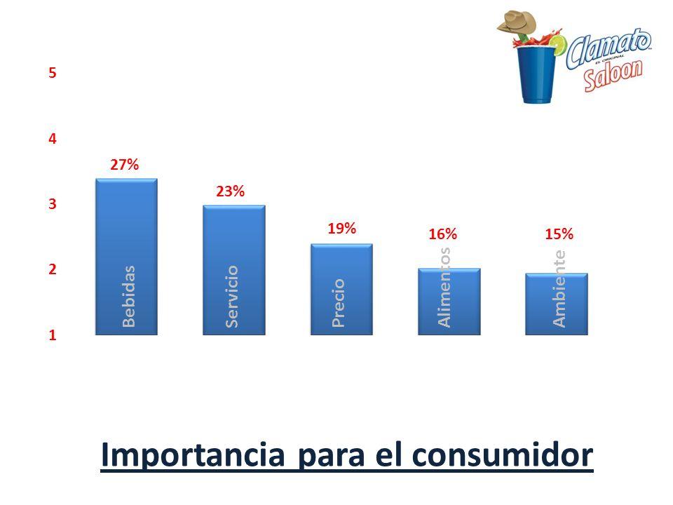 Importancia para el consumidor
