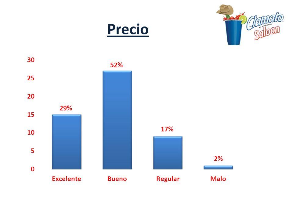 Precio 52% 29% 17% 2%