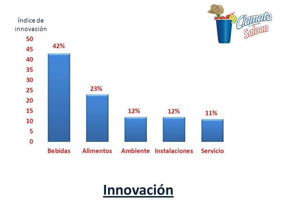 Índice de innovación 42% 23% 12% 12% 11% Innovación