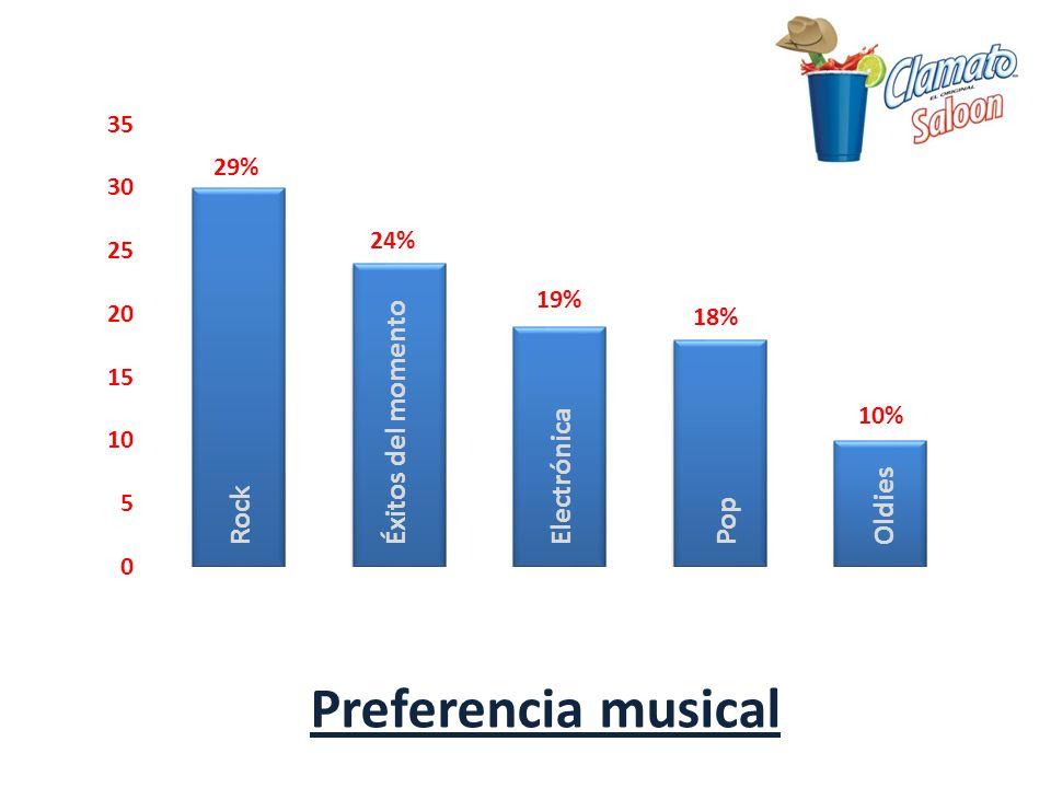 Preferencia musical Éxitos del momento Electrónica Oldies Rock Pop 29%