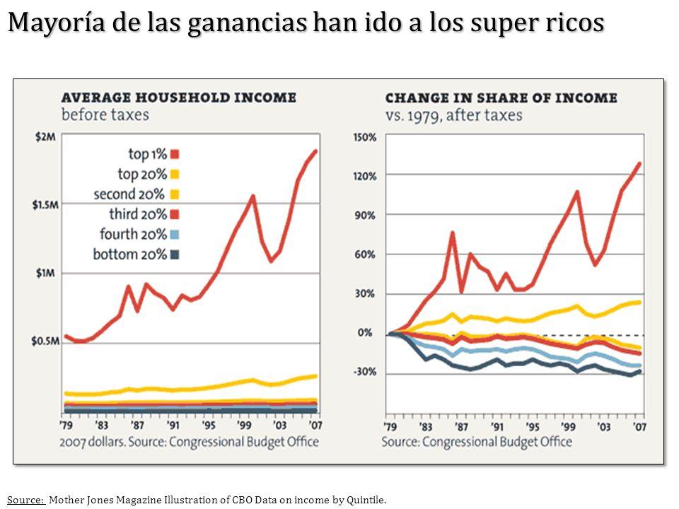 Mayoría de las ganancias han ido a los super ricos