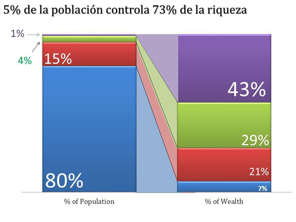 5% de la población controla 73% de la riqueza