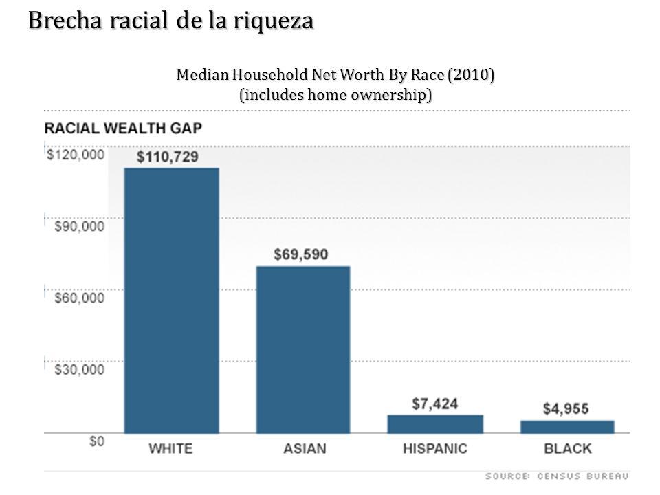 Brecha racial de la riqueza