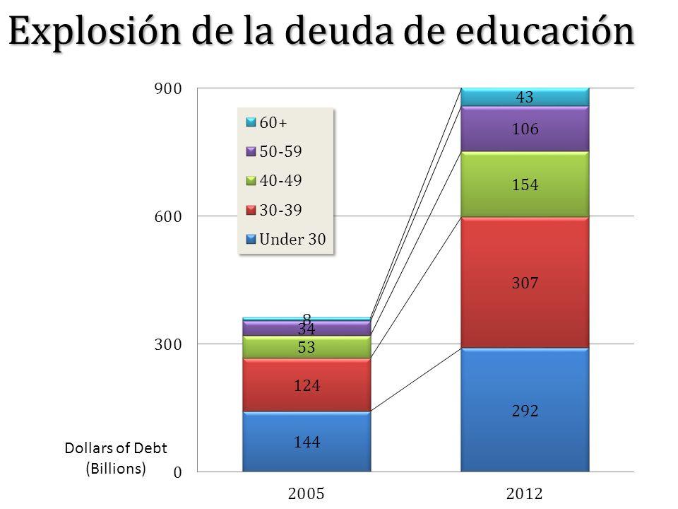 Explosión de la deuda de educación