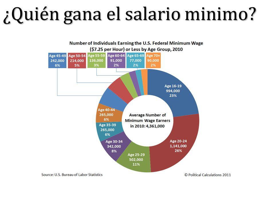 ¿Quién gana el salario minimo