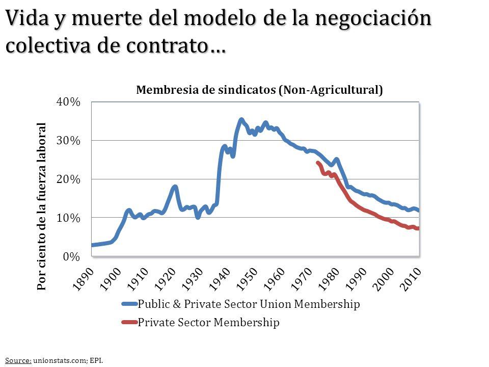 Vida y muerte del modelo de la negociación colectiva de contrato…