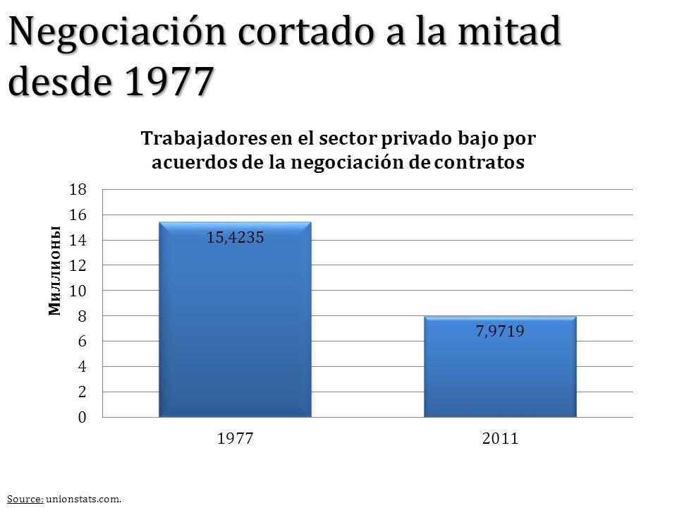 Negociación cortado a la mitad desde 1977