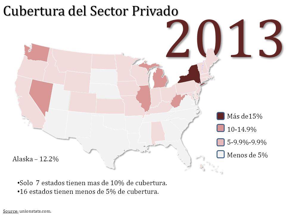 2013 Cubertura del Sector Privado Más de15% 10-14.9% 5-9.9%-9.9%
