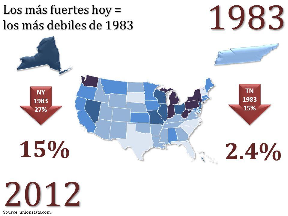 1983 2012 15% 2.4% Los más fuertes hoy = los más debiles de 1983 TN NY
