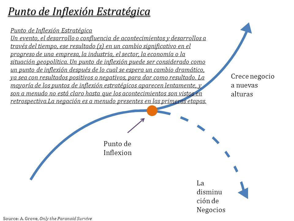 Punto de Inflexión Estratégica