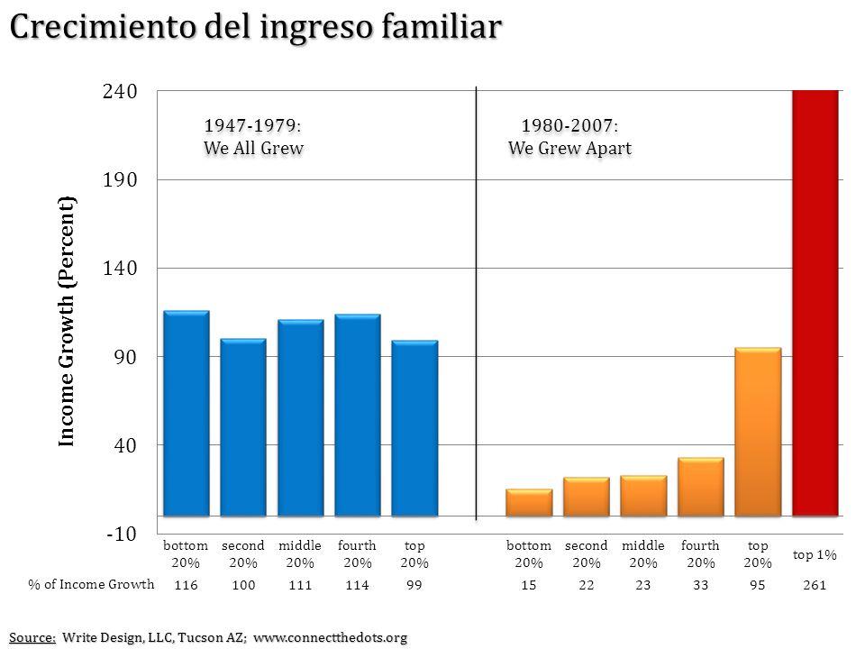 Crecimiento del ingreso familiar