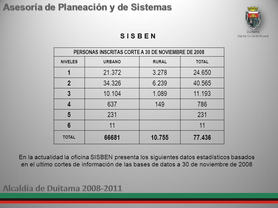 PERSONAS INSCRITAS CORTE A 30 DE NOVIEMBRE DE 2008