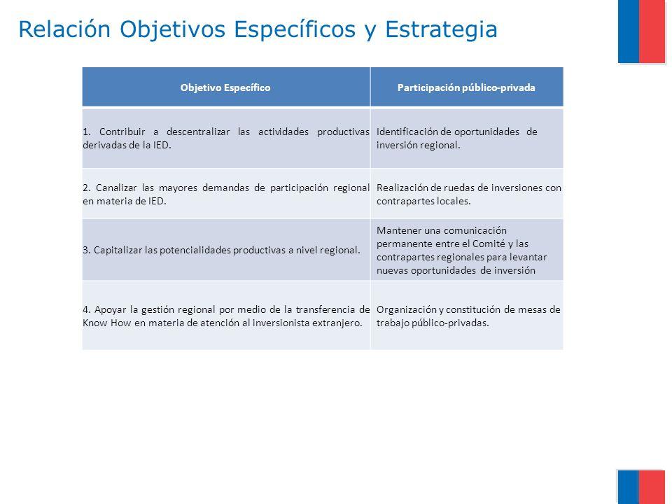 Relación Objetivos Específicos y Estrategia