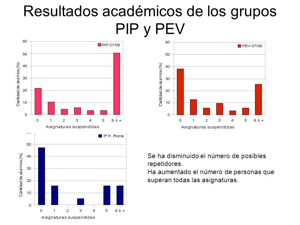 Resultados académicos de los grupos