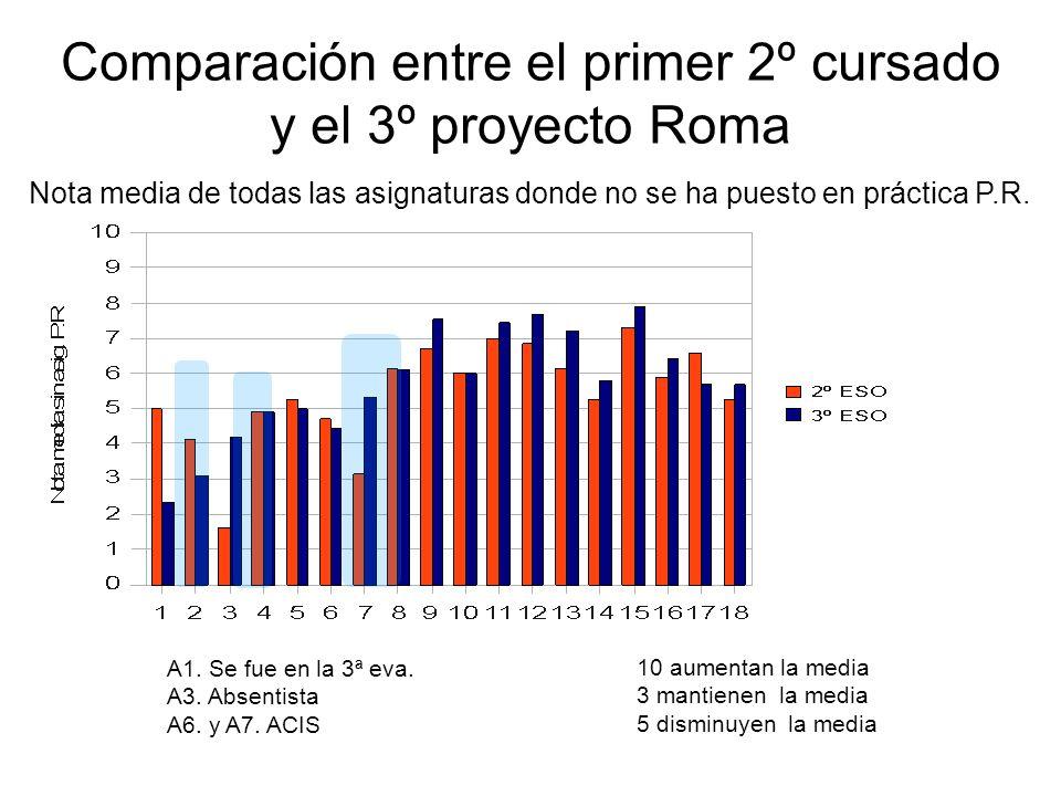 Comparación entre el primer 2º cursado y el 3º proyecto Roma