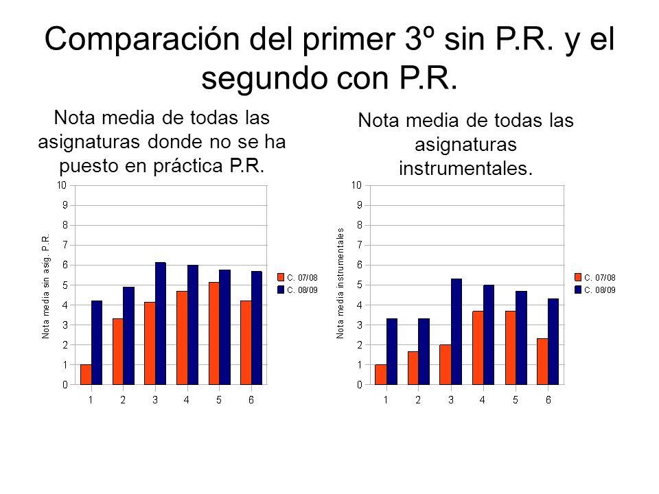 Comparación del primer 3º sin P.R. y el segundo con P.R.