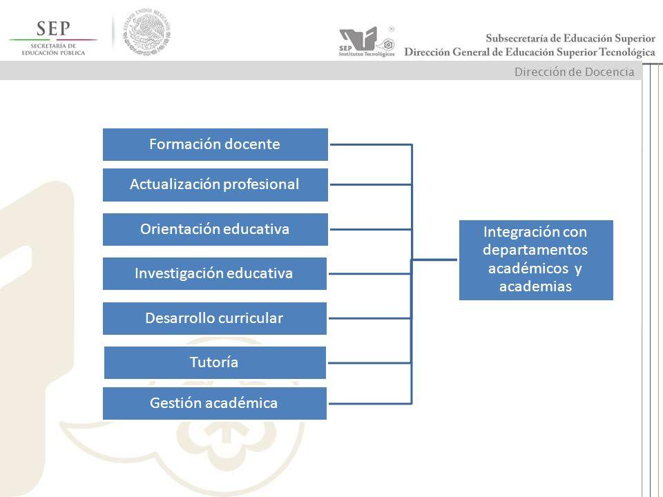Integración con departamentos académicos y academias Formación docente