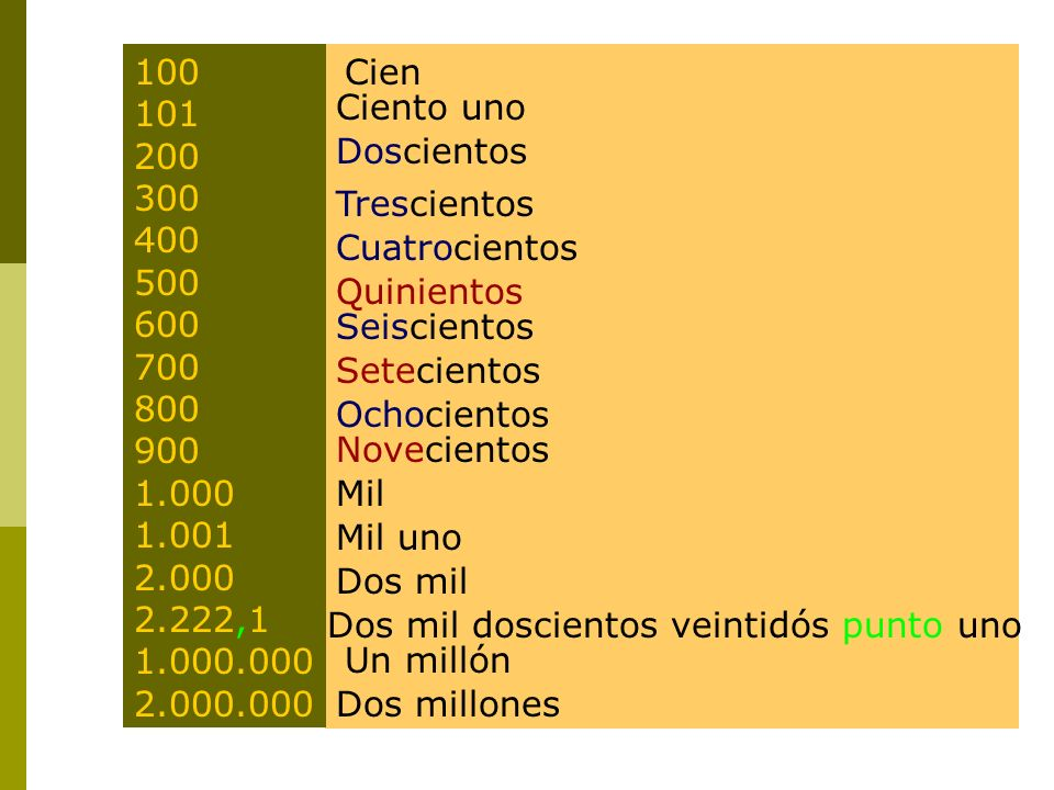 100 101. 200. 300. 400. 500. 600. 700. 800. 900. 1.000. 1.001. 2.000. 2.222,1. 1.000.000.
