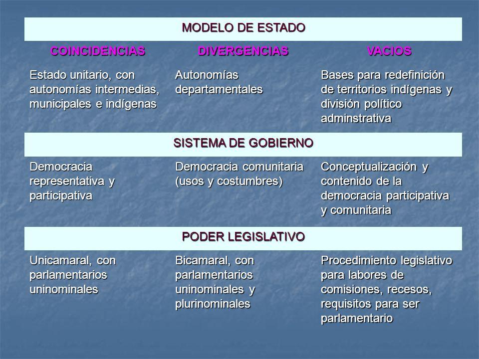 MODELO DE ESTADO COINCIDENCIAS. DIVERGENCIAS. VACIOS. Estado unitario, con autonomías intermedias, municipales e indígenas.