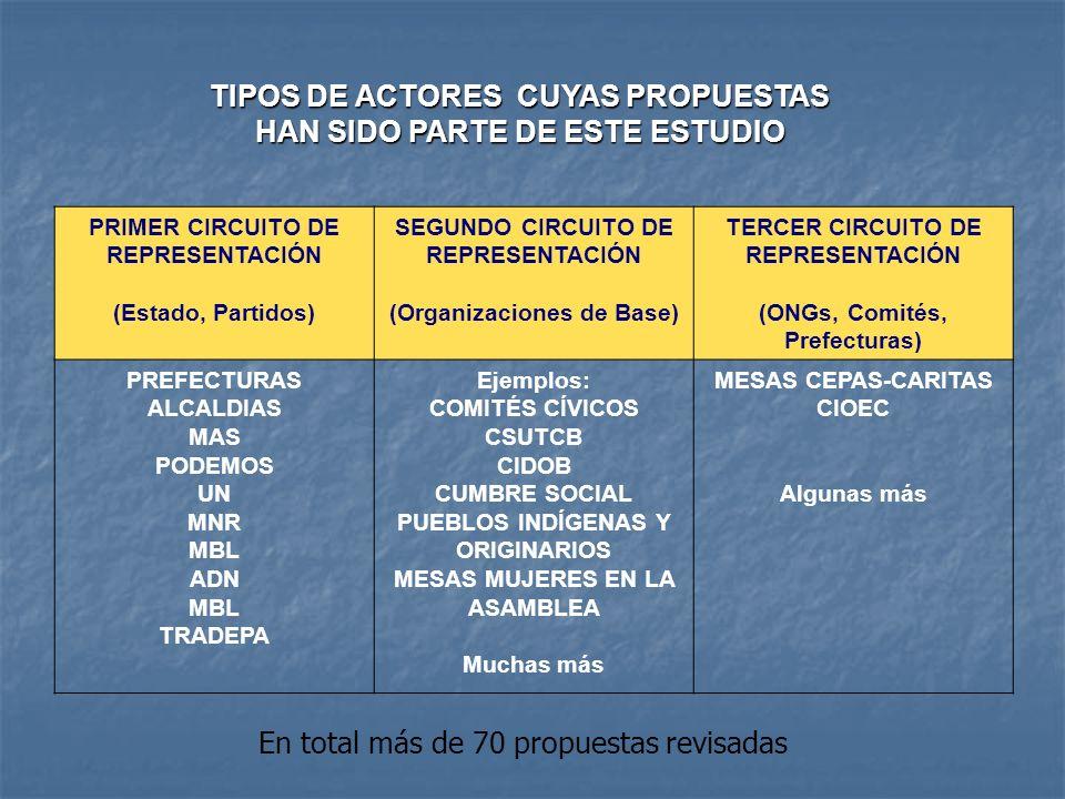 TIPOS DE ACTORES CUYAS PROPUESTAS HAN SIDO PARTE DE ESTE ESTUDIO