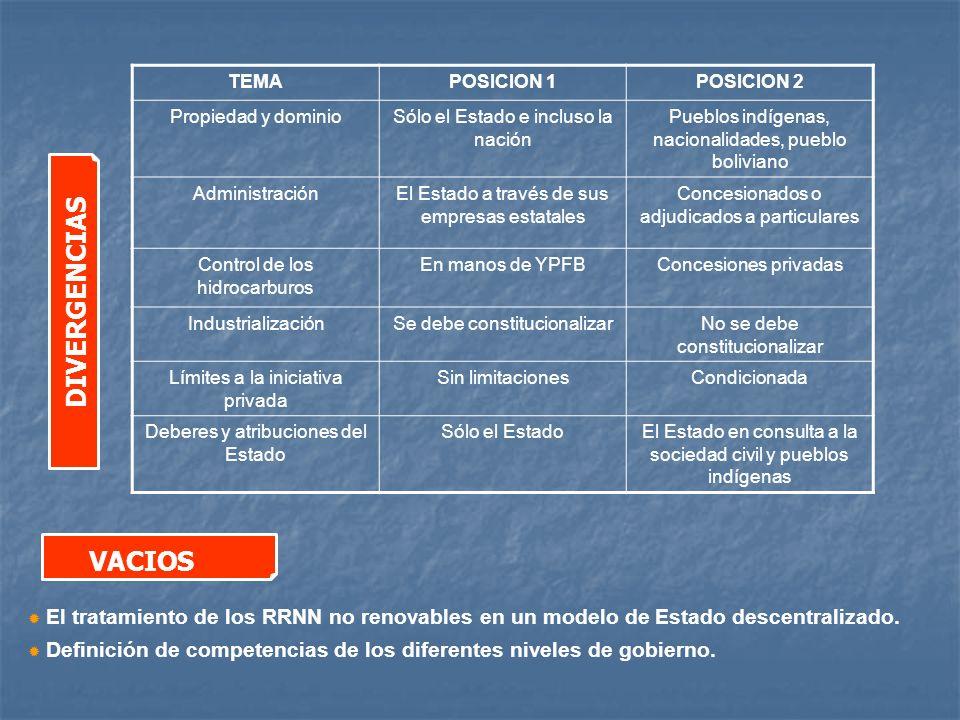 TEMA POSICION 1. POSICION 2. Propiedad y dominio. Sólo el Estado e incluso la nación. Pueblos indígenas, nacionalidades, pueblo boliviano.