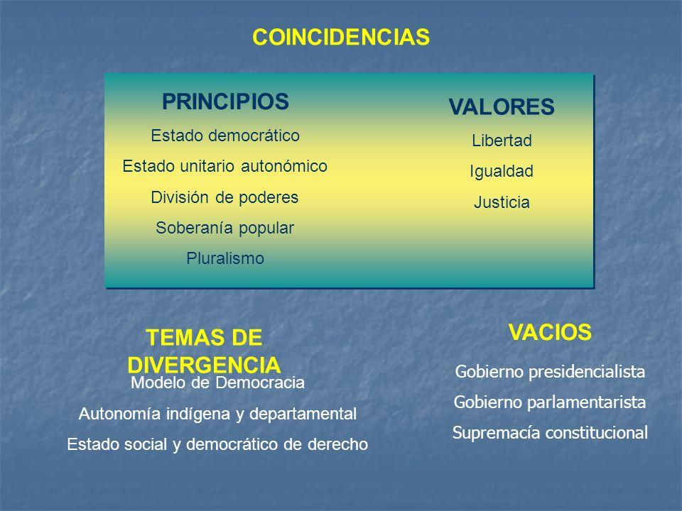 COINCIDENCIAS PRINCIPIOS VALORES VACIOS TEMAS DE DIVERGENCIA