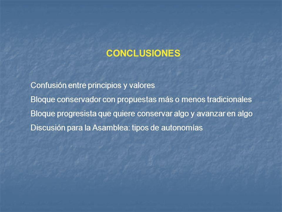 CONCLUSIONES Confusión entre principios y valores