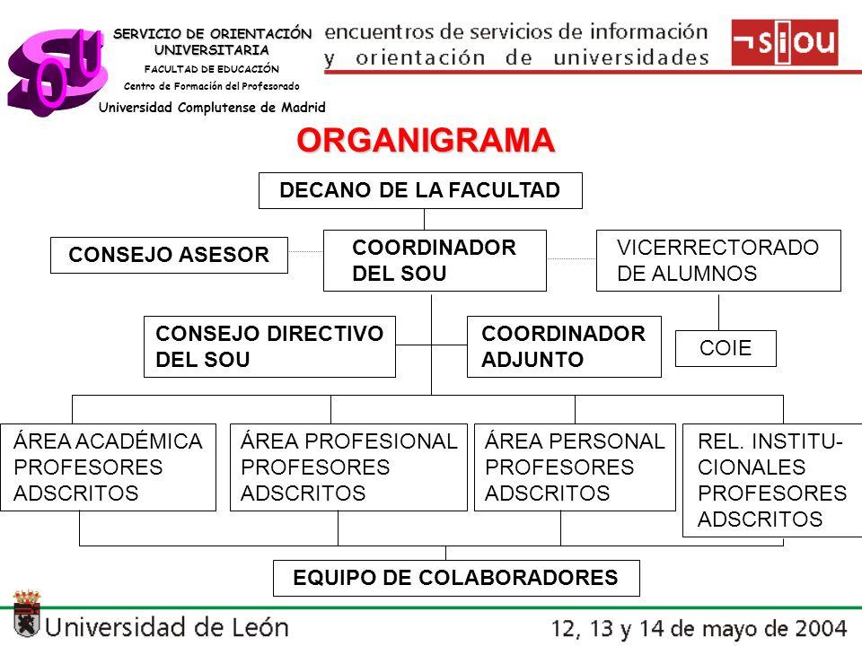 s U O ORGANIGRAMA DECANO DE LA FACULTAD COORDINADOR DEL SOU