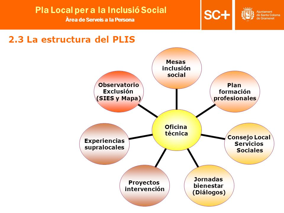 2.3 La estructura del PLIS