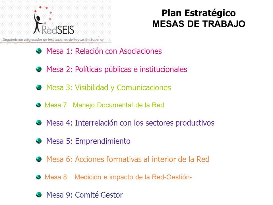 Plan Estratégico MESAS DE TRABAJO Mesa 1: Relación con Asociaciones