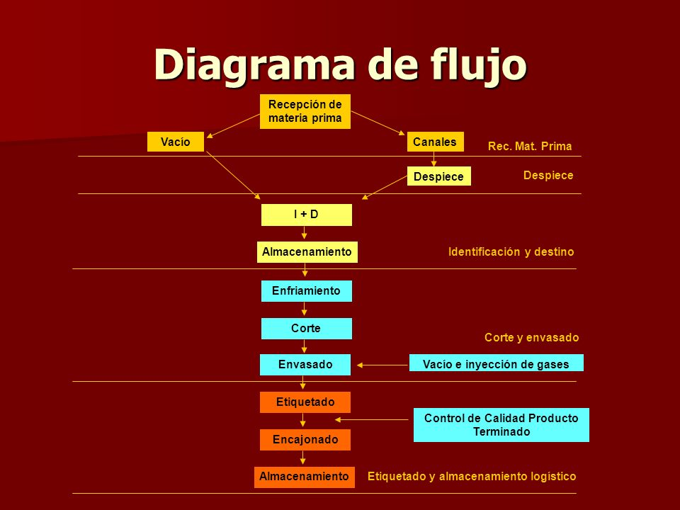 Diagrama de flujo Recepción de materia prima Vacío Canales