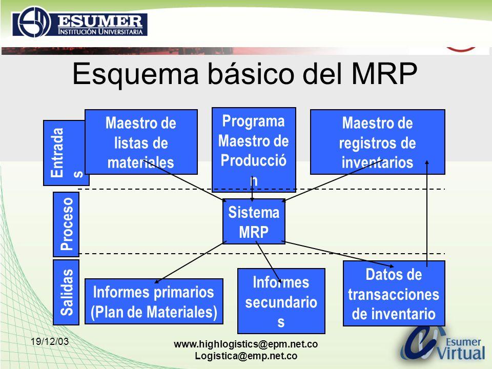 Esquema básico del MRP Entradas Proceso Salidas