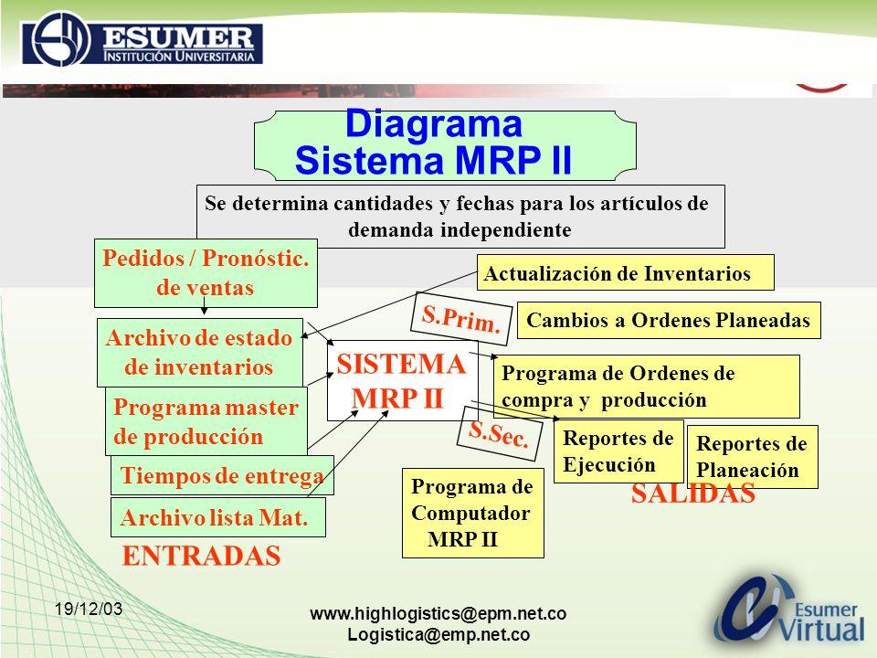 Diagrama Sistema MRP II