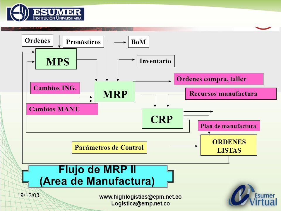 Flujo de MRP II (Area de Manufactura)