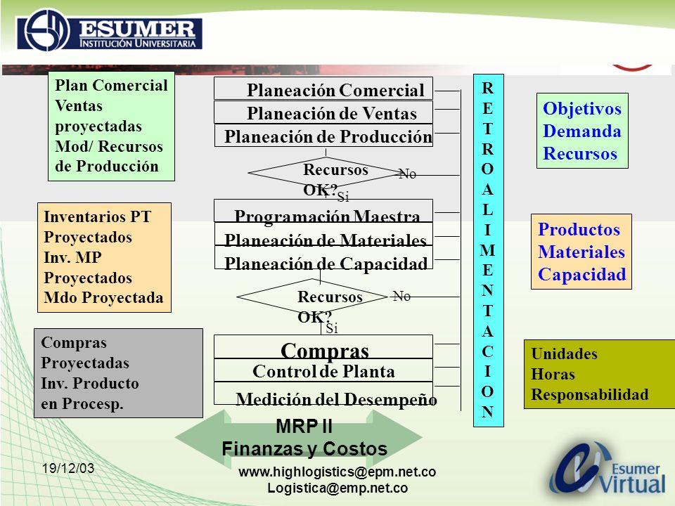MRP II Finanzas y Costos