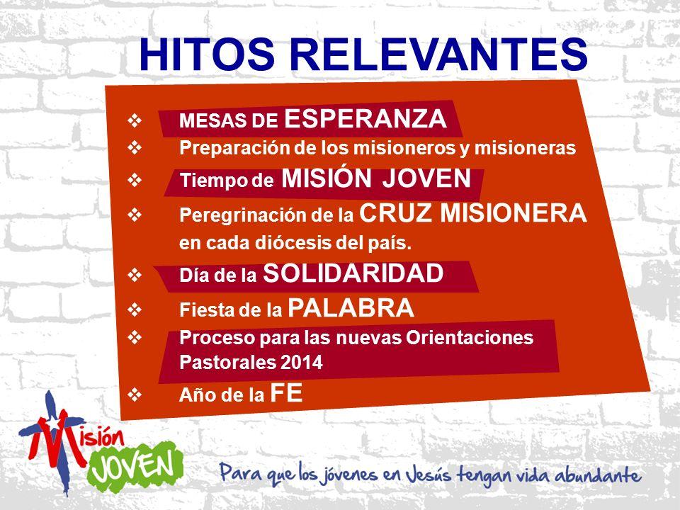 HITOS RELEVANTES MESAS DE ESPERANZA