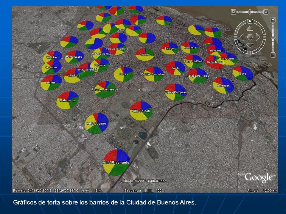 Gráficos de torta sobre los barrios de la Ciudad de Buenos Aires.