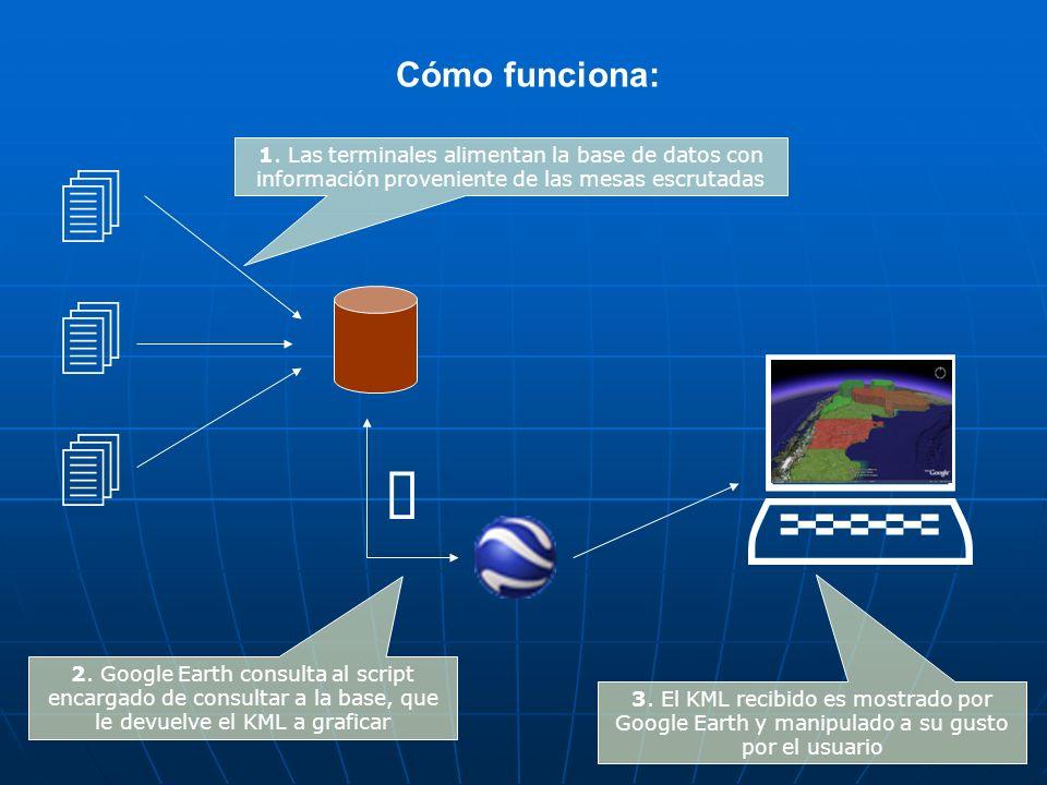 Cómo funciona: 1. Las terminales alimentan la base de datos con información proveniente de las mesas escrutadas.