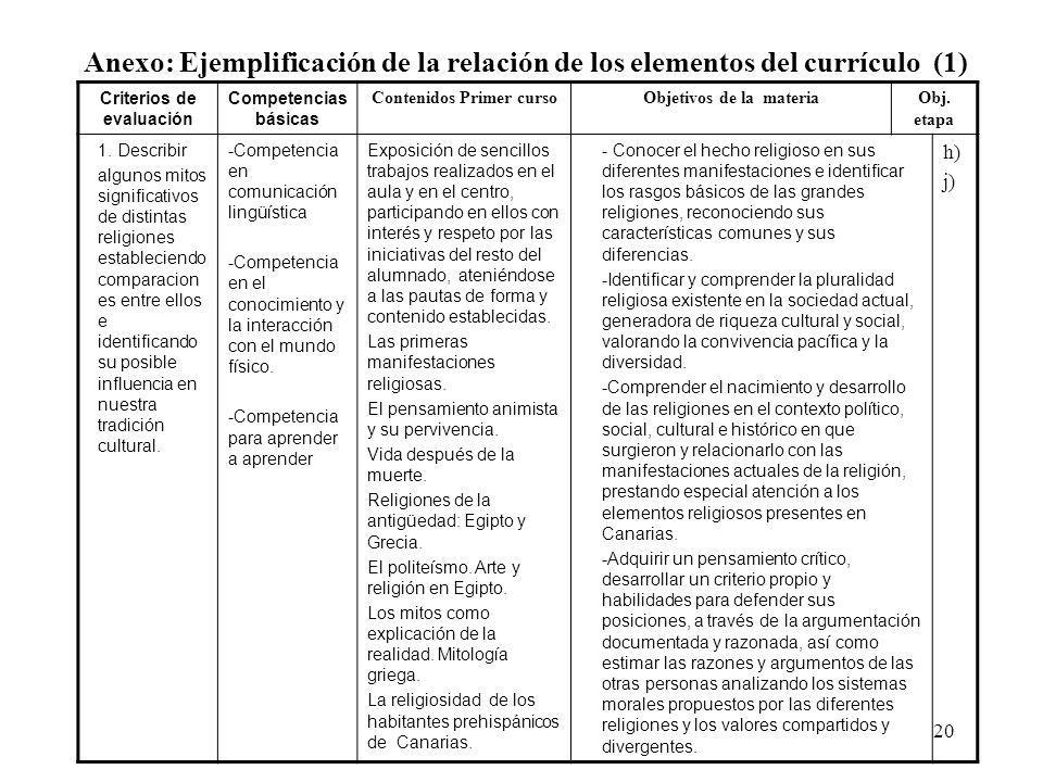 Anexo: Ejemplificación de la relación de los elementos del currículo (1)