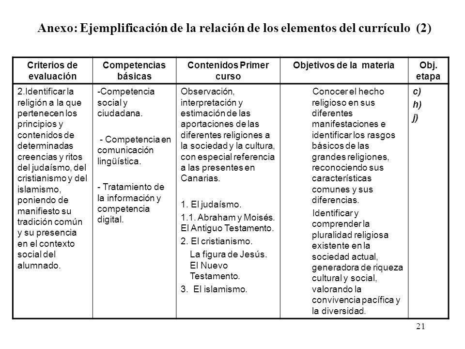 Anexo: Ejemplificación de la relación de los elementos del currículo (2)